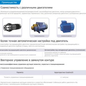 Дополнительные характеристики преобразователей частоты INVT серии GD35-1