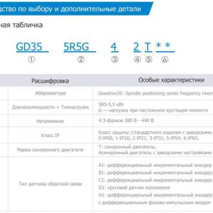 Дополнительные характеристики преобразователей частоты INVT серии GD35-5