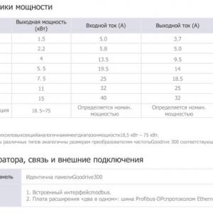 Дополнительные характеристики преобразователей частоты INVT серии GD35-6