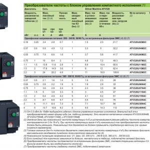 характеристики ALTIVAR MACHINE ATV320 SCHNEIDER ELECTRIC