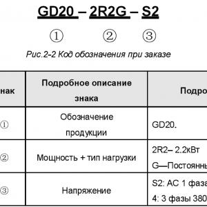 GOODRIVE200А INVT