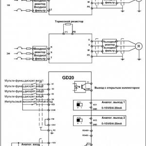 Преобразователи частоты Goodrive20 (GD 20) –